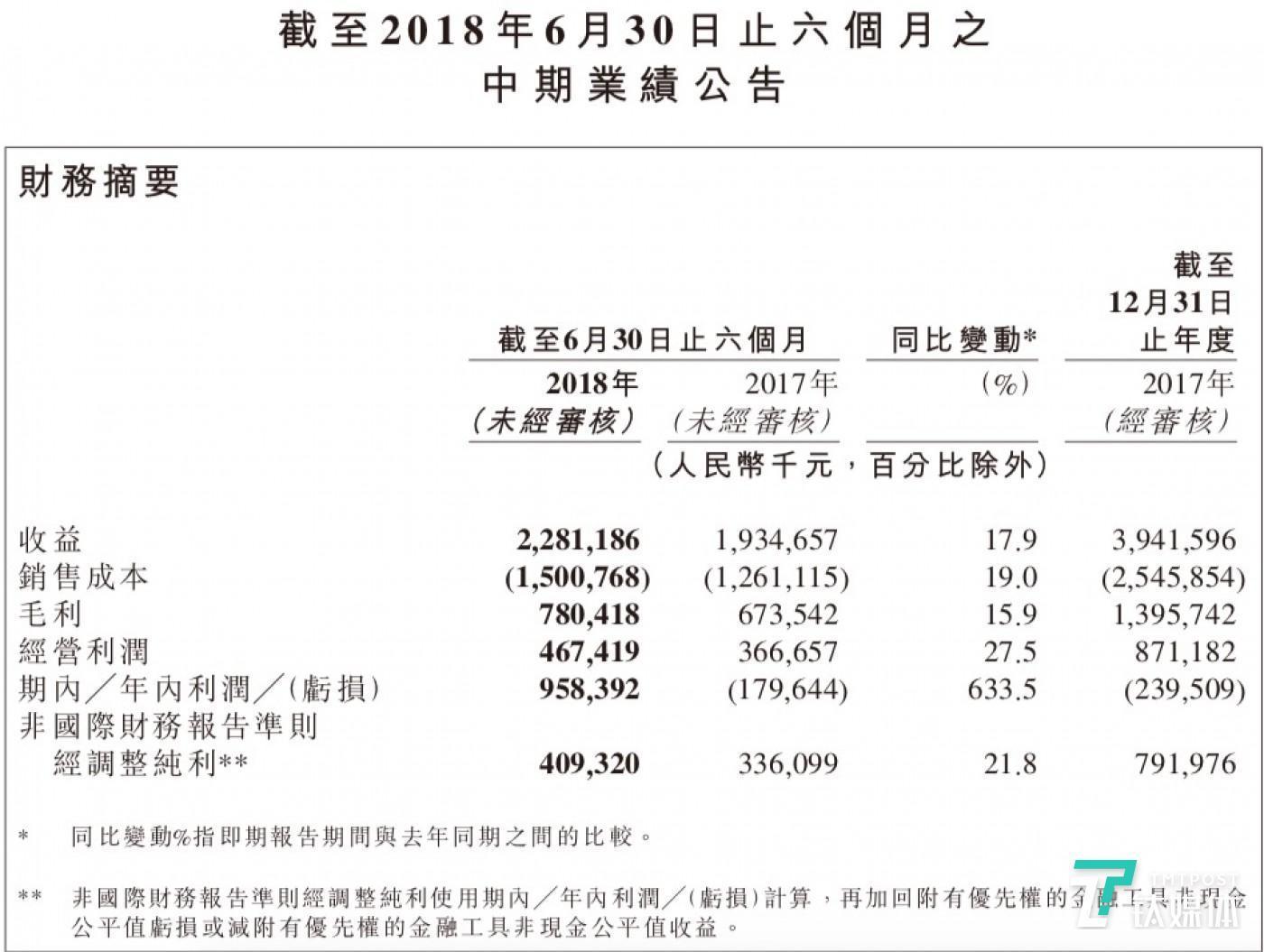 映客2018年中期业绩主要财务数据