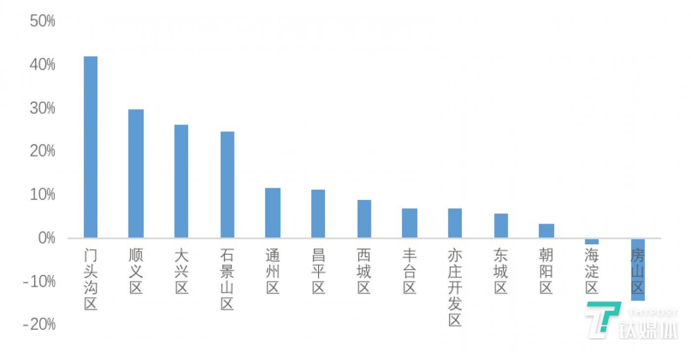 图:北京13城区2月租赁成交量环比变化  数据来源:贝壳研究院Real Data数据库