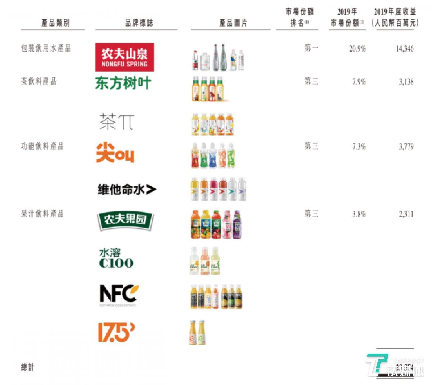 农夫山泉的饮品盈利情况(来源招股书)