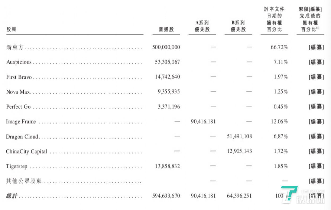 新东方在线股权结构
