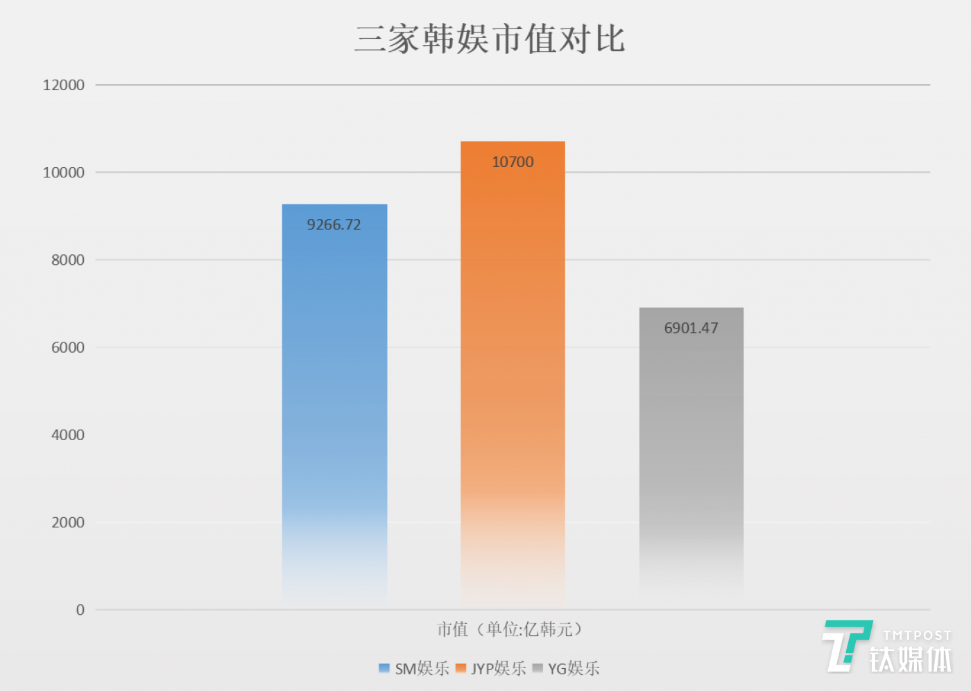 Market value of the three largest Korean brokerage firms (13 March), drawing / Zhao Yuhang