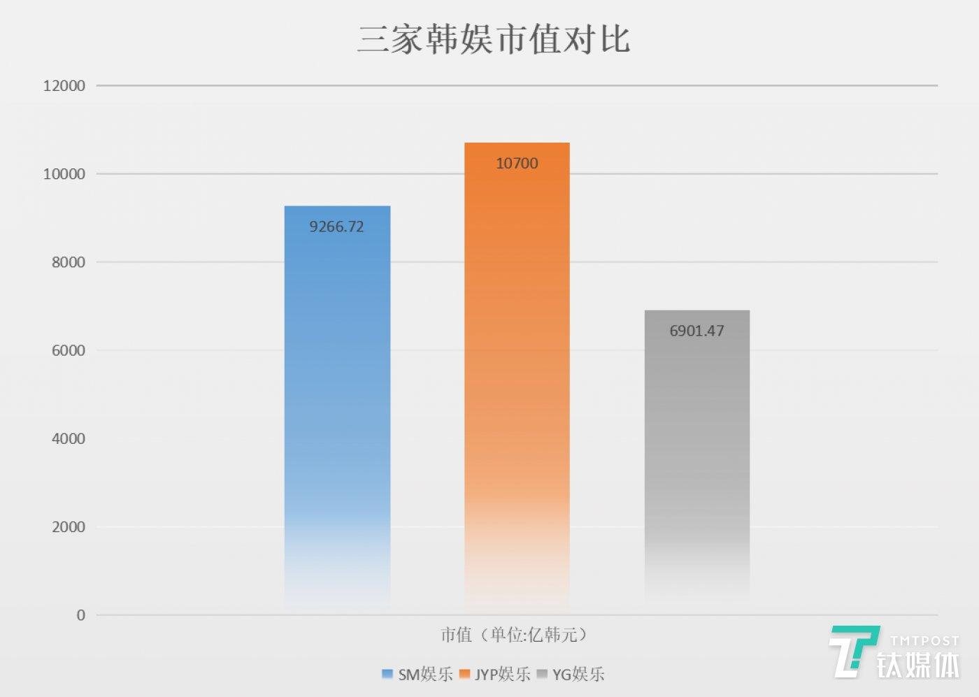 韩国三大经纪公司市值(3月13日),绘图/赵宇航