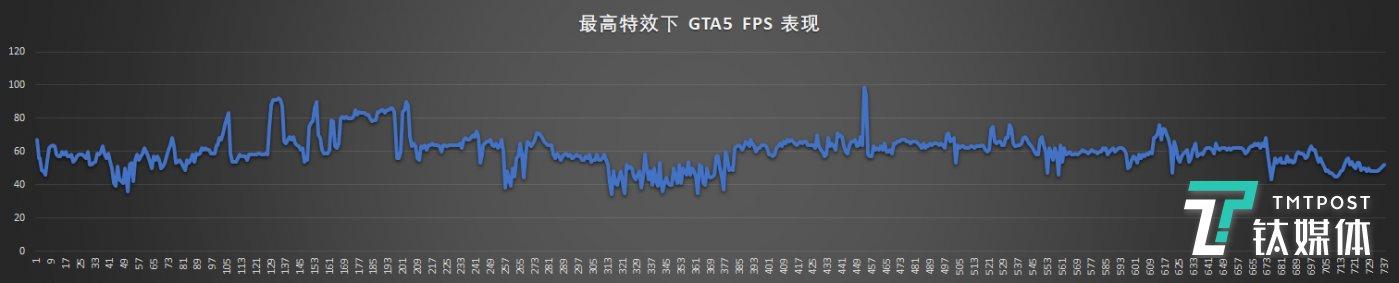 GTA5-特效全开下帧率变化图