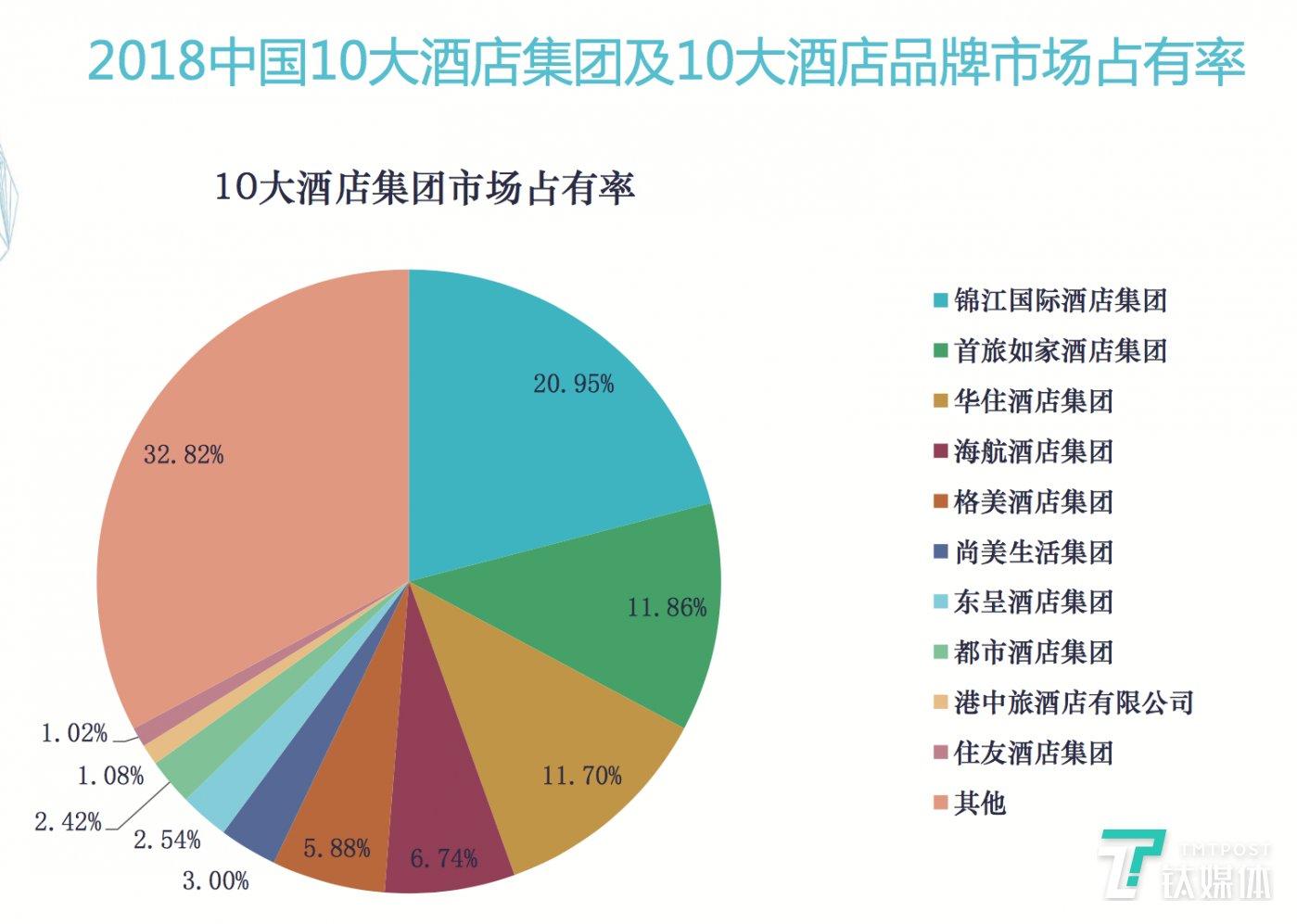 国内10大酒店品牌市场占有率(截止到今年年初)