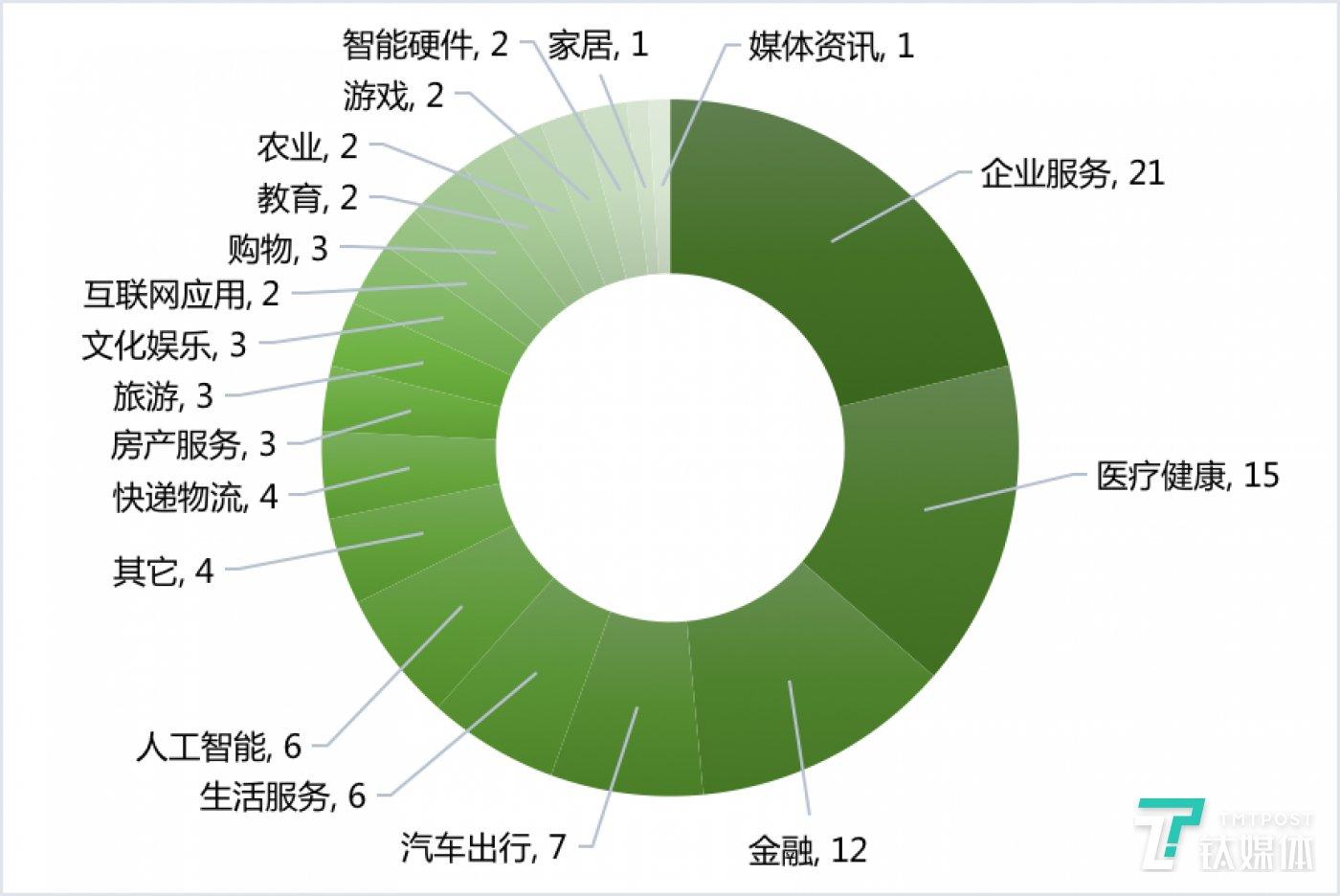 国外各领域融资数量(2020年第10周)