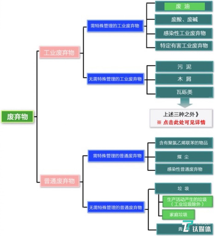 日本垃圾分类体系图