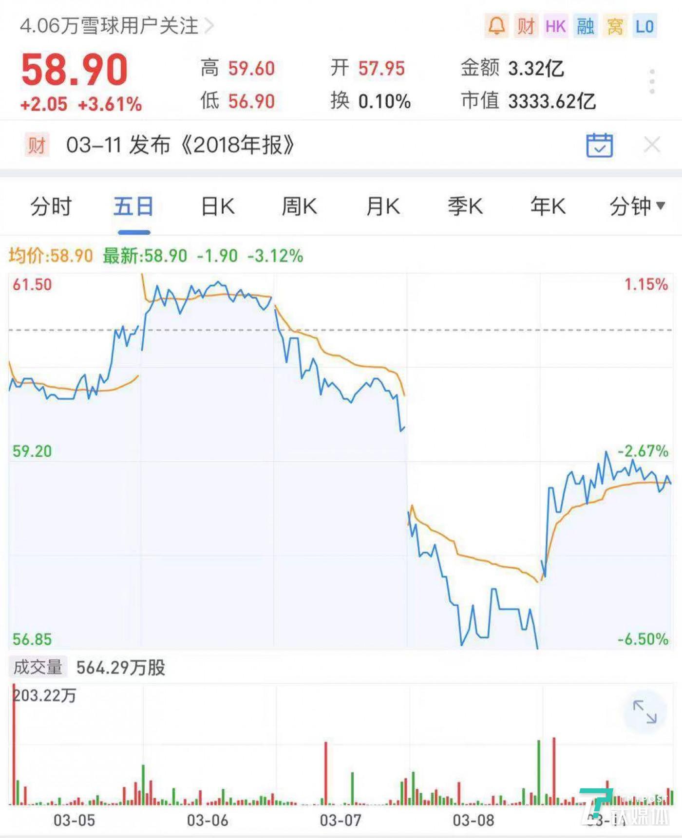 来源:雪球股票