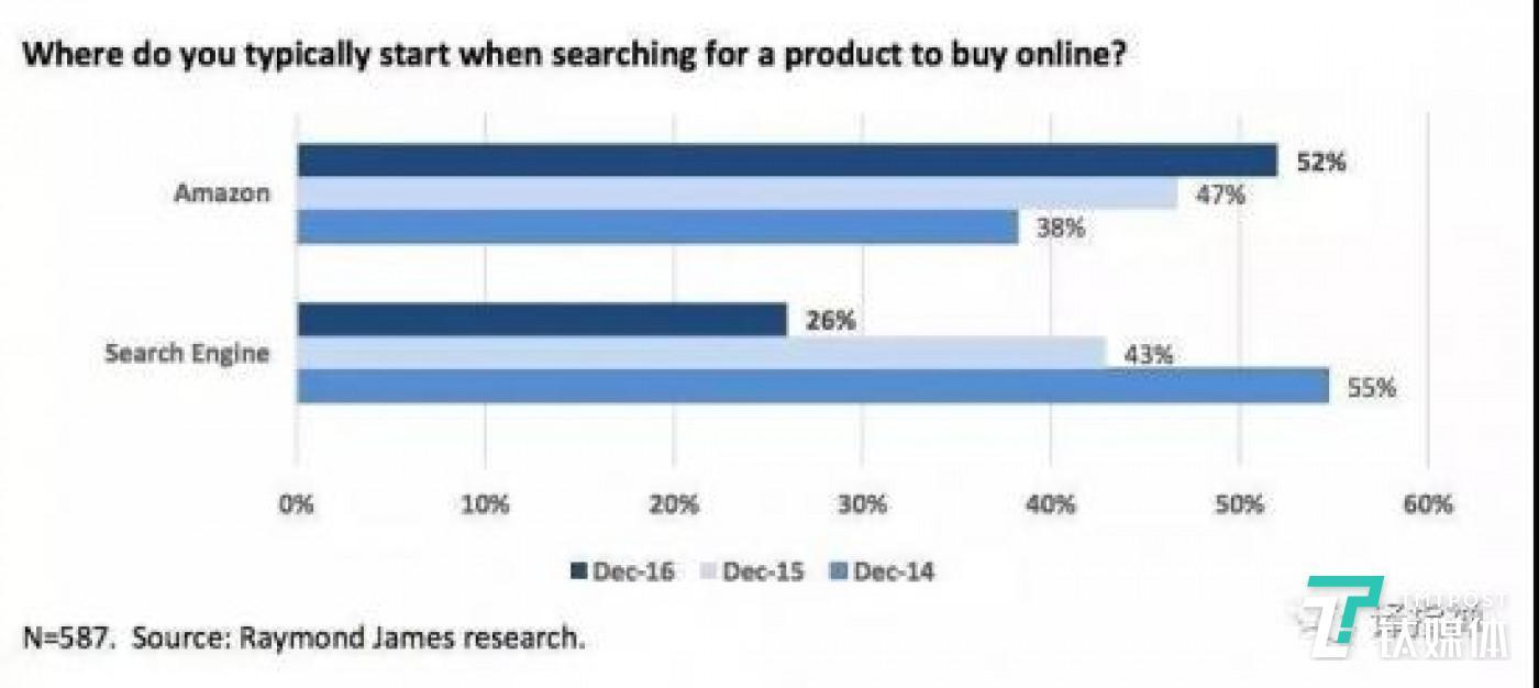当你在线上购物时会选择哪个平台搜索产品(注:18到29岁之间的人群成为从谷歌转向亚马逊的主导群体), 图片来源:公众号 译指禅