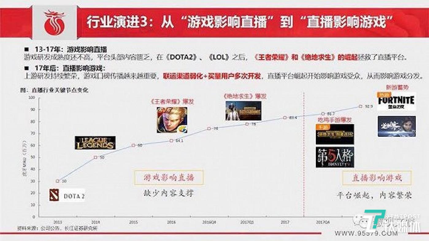 图片来源:长江证券传媒互联网团队