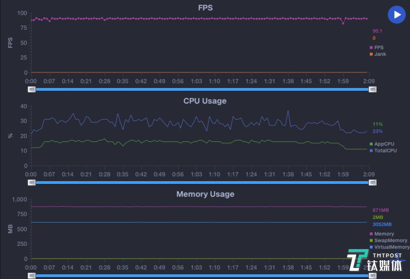 帧率安详性数据
