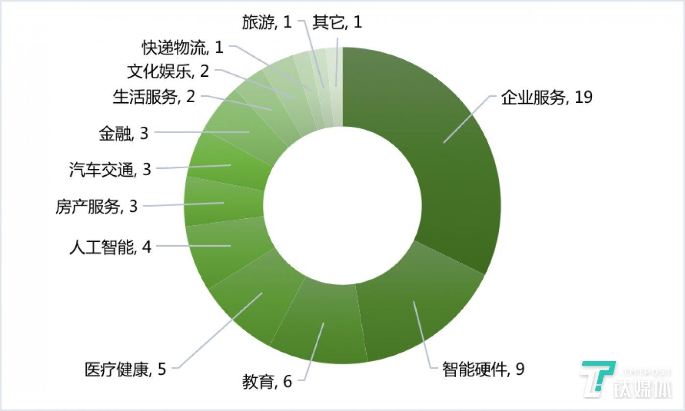 国内各领域融资数量(2020年第10周)