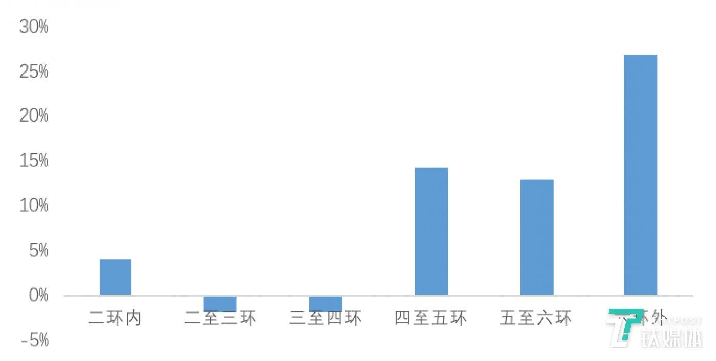 图:北京各环线2月租赁成交环比变化  数据来源:贝壳研究院Real Data数据库