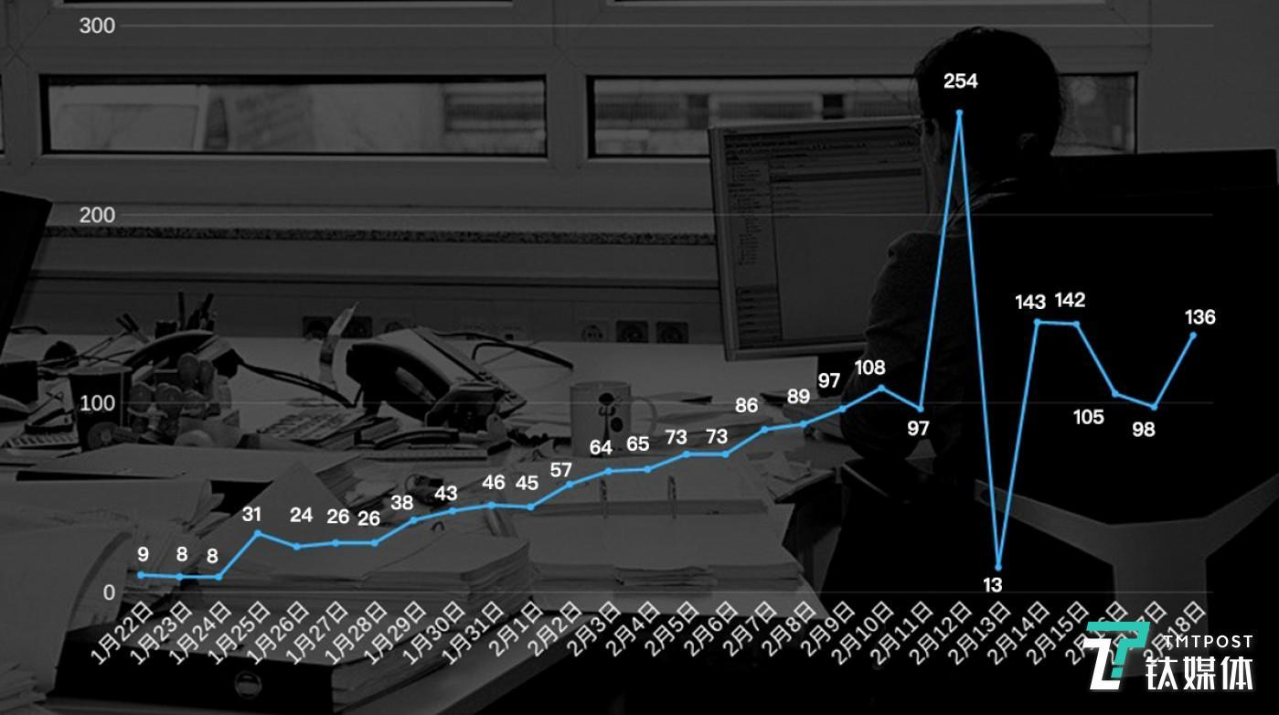 新冠肺炎每日确诊的死亡人数折线图