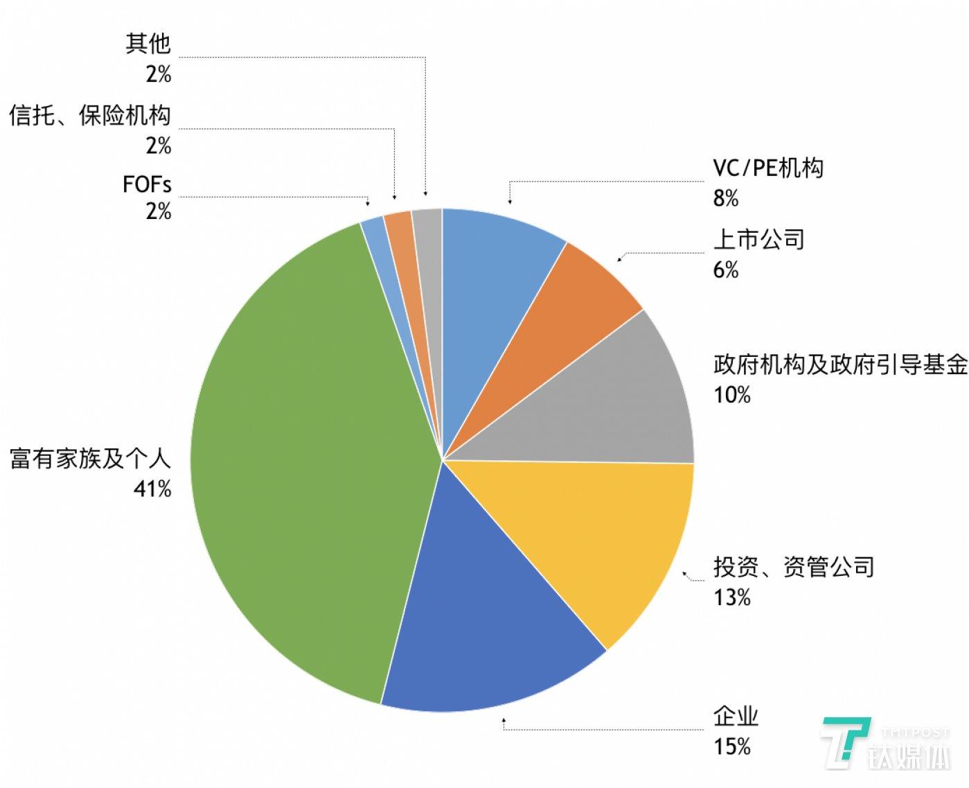 截止2017年中国股权投资市场LP类别分布,数据来源:私募通