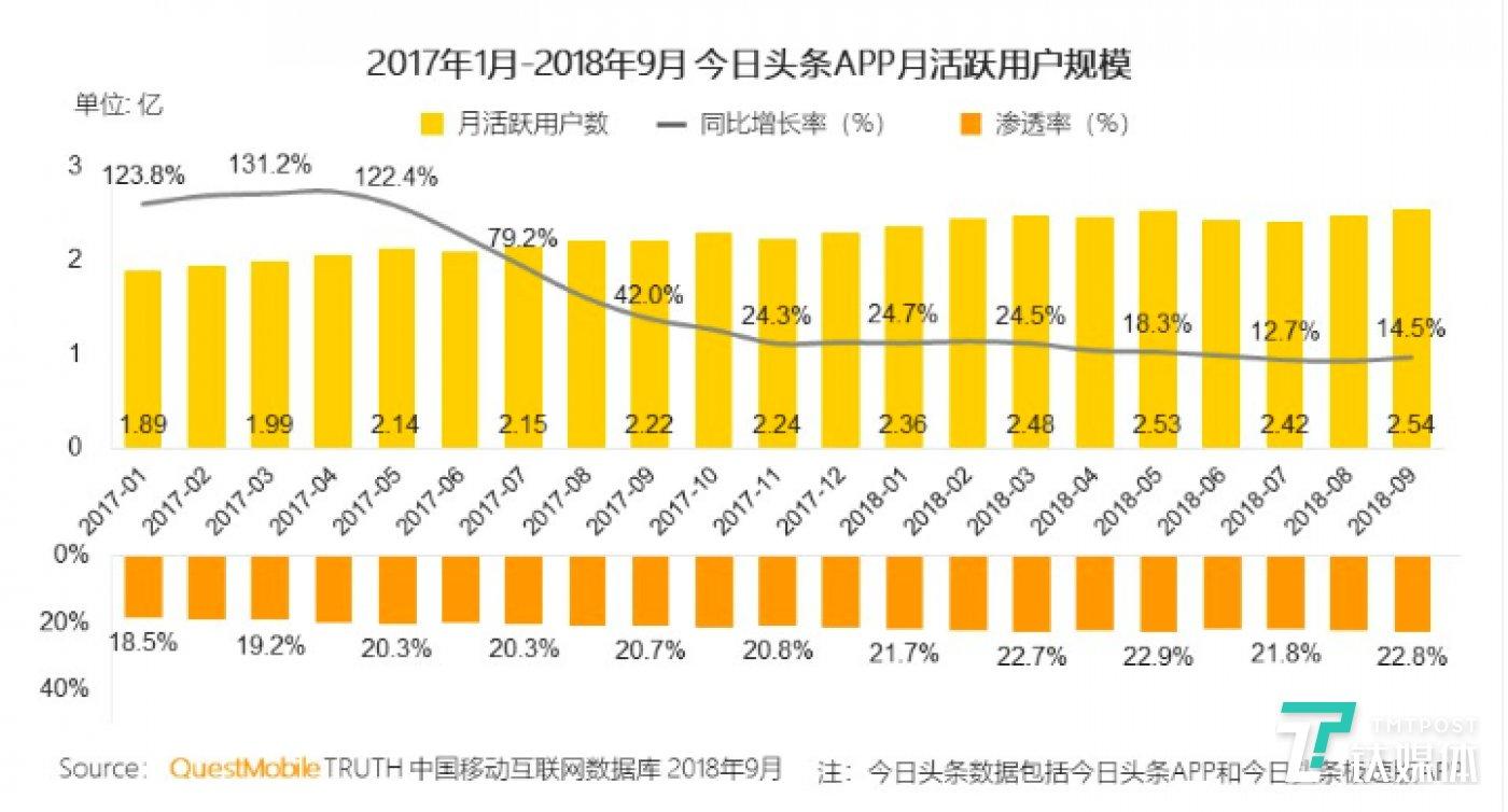 今日头条APP月活同比增长率大幅下降,来源:《QuestMobile新媒体洞察报告》