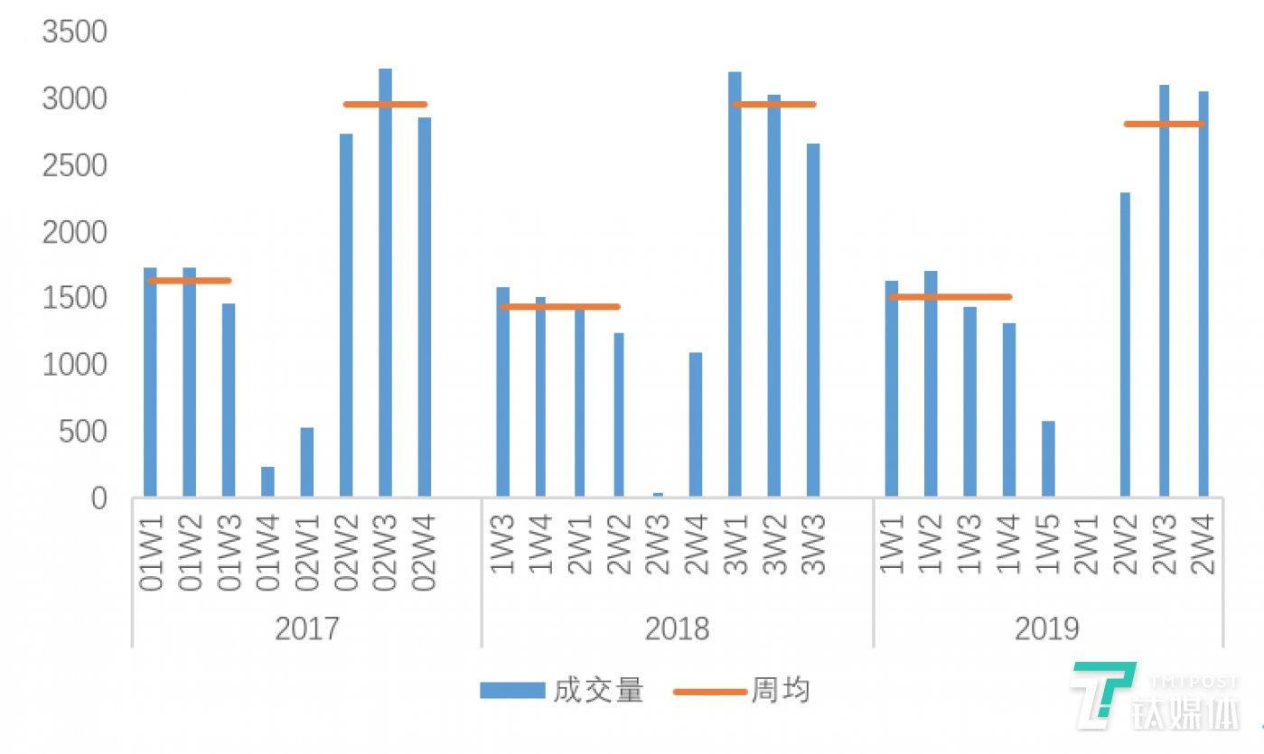 图:北京链家租赁成交量周度走势  数据来源:贝壳研究院Real Data数据库
