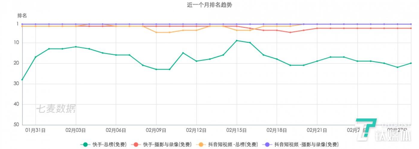 近一个月短视频分享产品在 app store 的排名趋势变化(来源:七麦数据)
