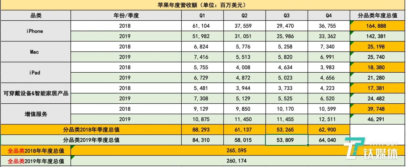 苹果2018年与2019年出售额对比(数据来源:苹果官网,由钛媒体修整)