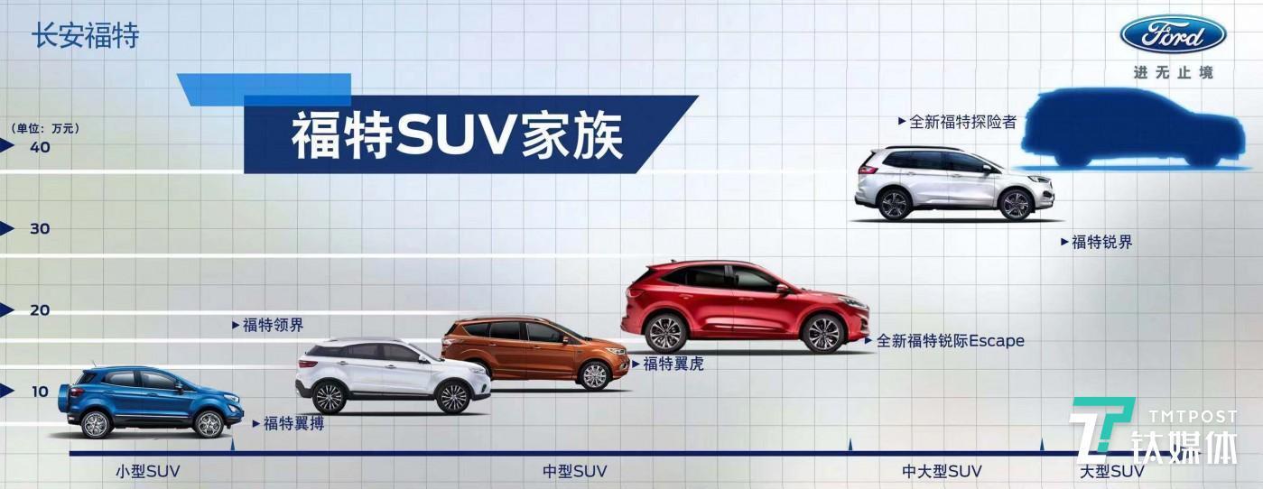 福特SUV产品线规划