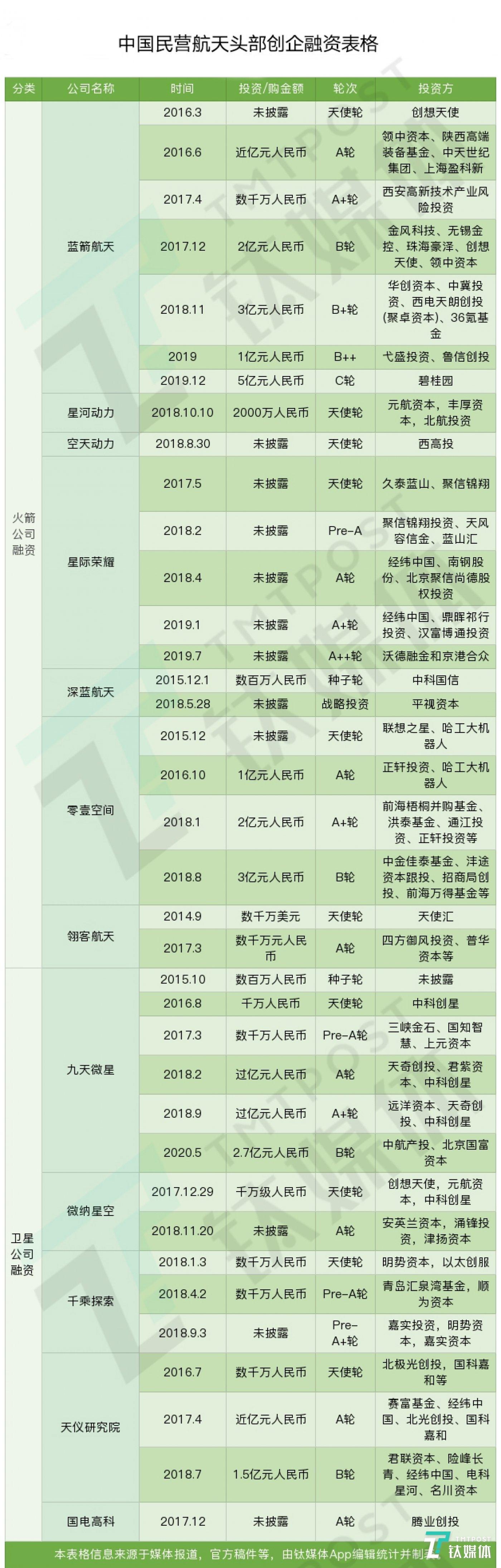 部分中国商业航天创企融资信息表格