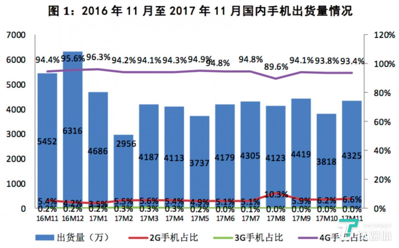 数据来源于  中国信息通信院