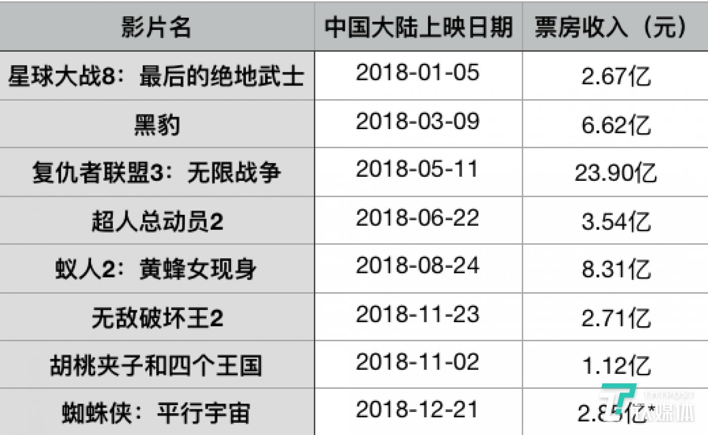迪士尼2018年在中国的重点影片票房,此外还有部分2017年年底上映的影片进入2018年年初未下映,如《寻梦环游记》,钛媒体统计