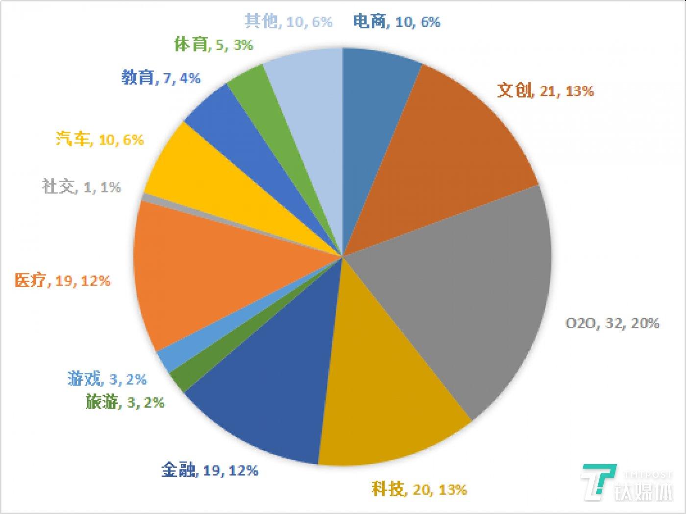 国内过亿元投资领域分布