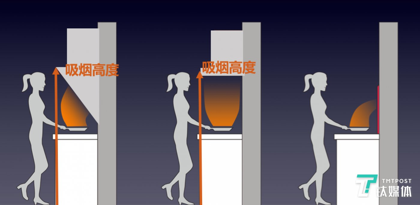 九阳隐烟机与传统油烟机吸烟距离对比(最右为隐烟机)
