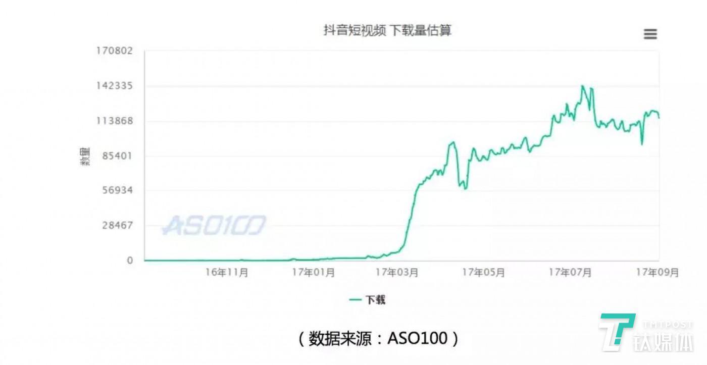 (下载量曲线图)