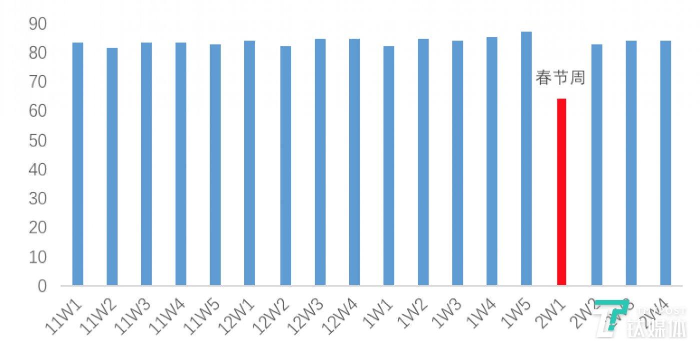 图4:北京链家租赁单平米月租金周度走势(元/平)  数据来源:贝壳研究院Real Data数据库