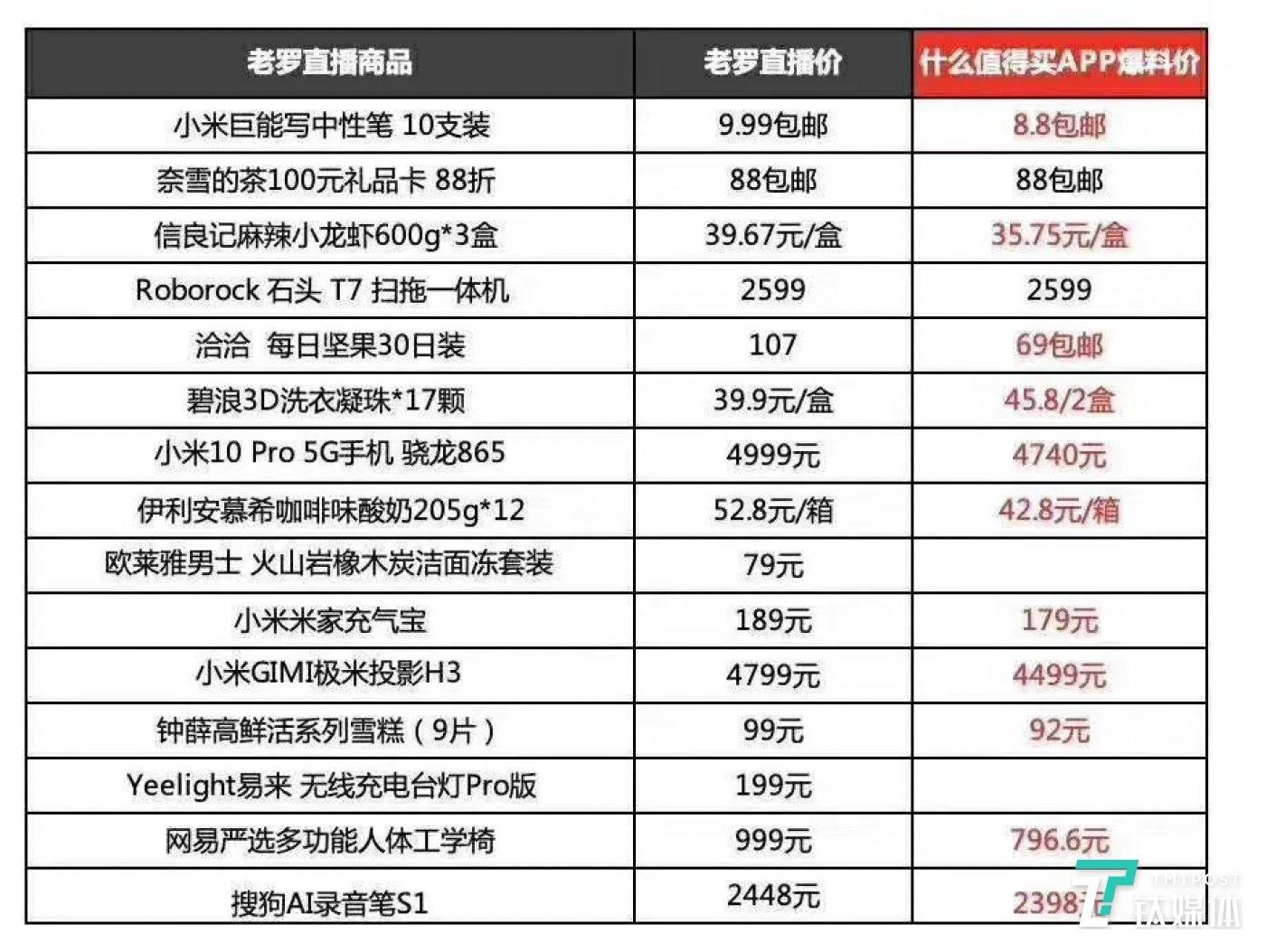 """罗永浩直播间价格与""""全网最低价""""比较"""