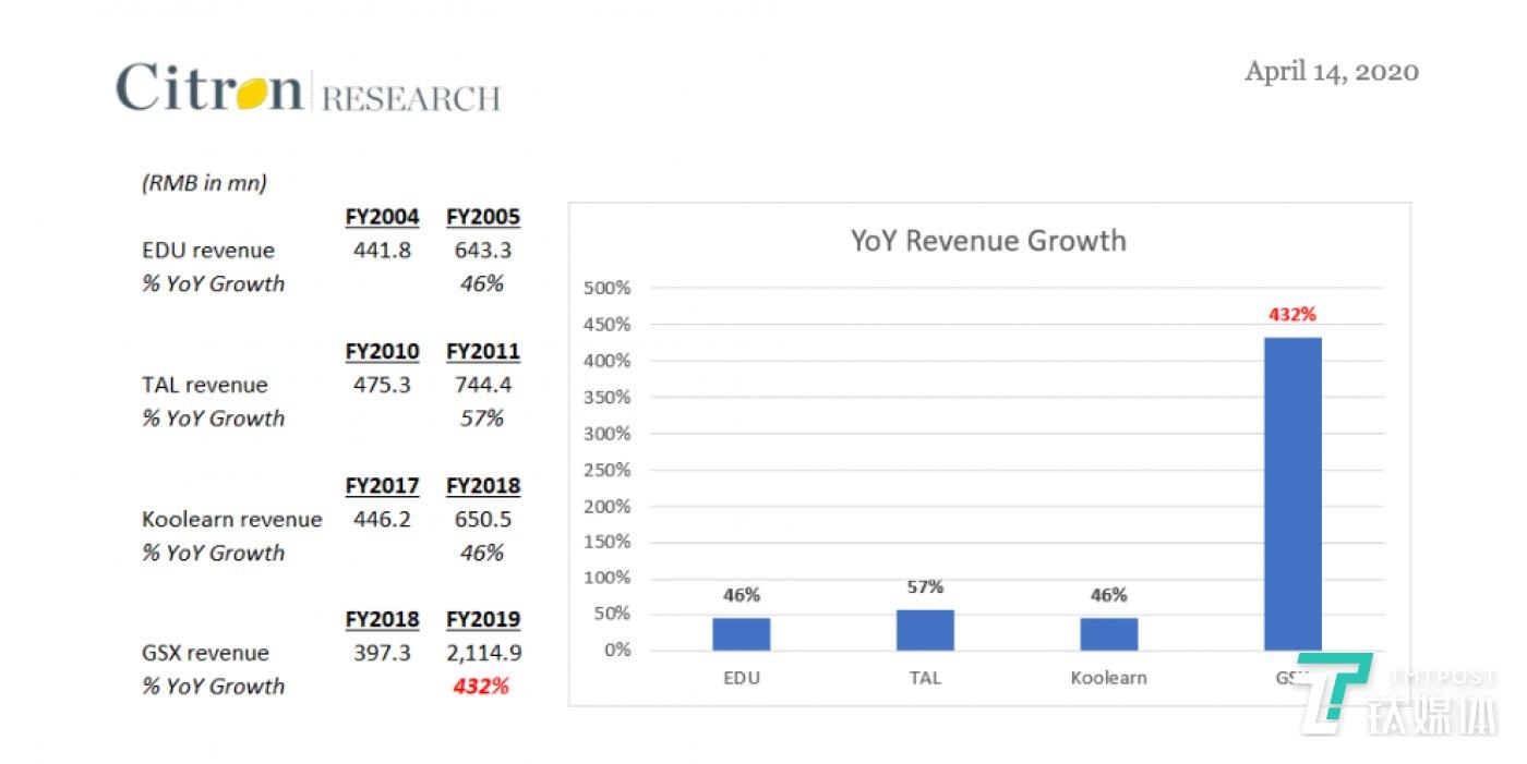 图片来自香橼报告《GSX Techedu Inc – The Most Blatant Chinese Stock Fraud since 2011》