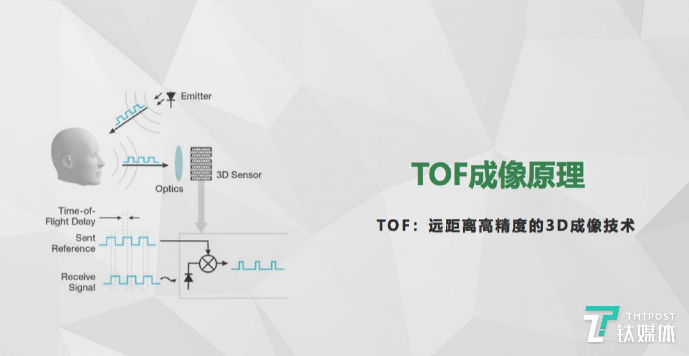 TOF技术成像原理