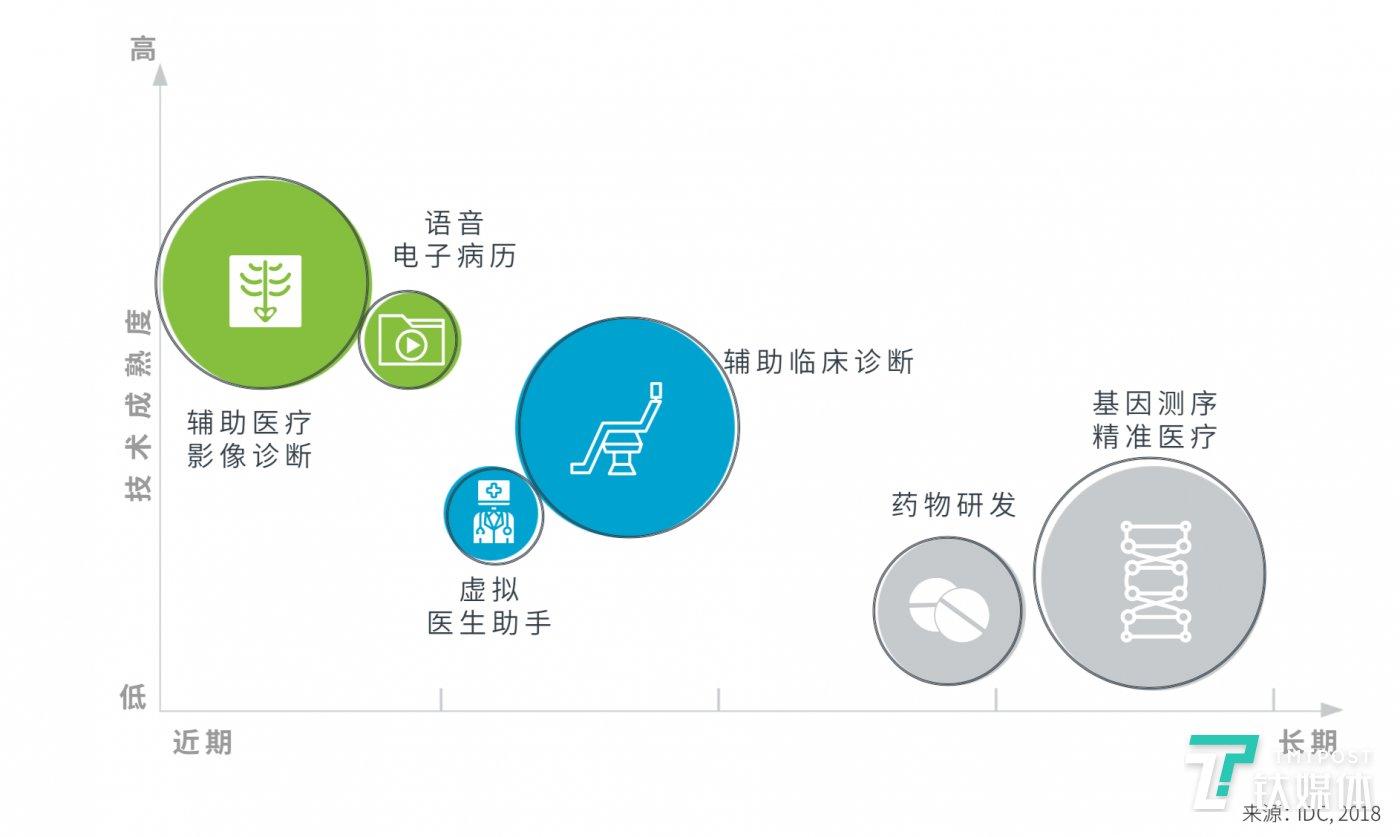 医疗人工智能市场成熟度,图表来自IDC白皮书