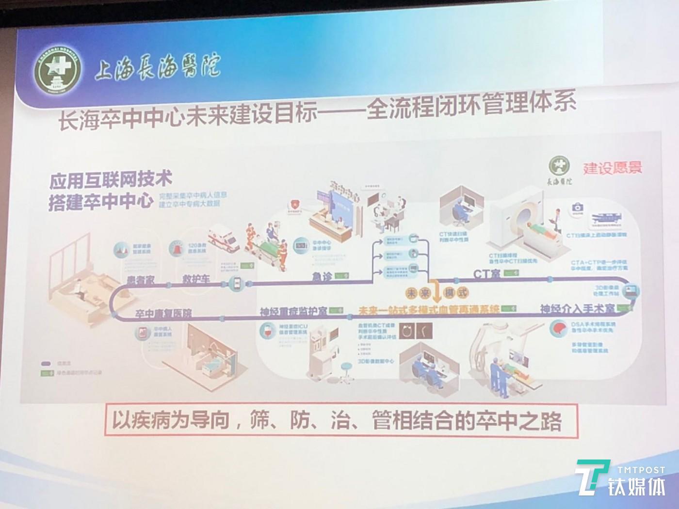 图为长海医院脑卒中中心信息化管理系统(钛媒体付梦雯拍摄)