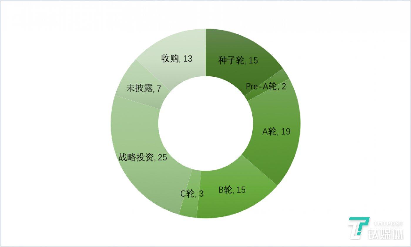 国外各阶段融资数量(2020年第10周)