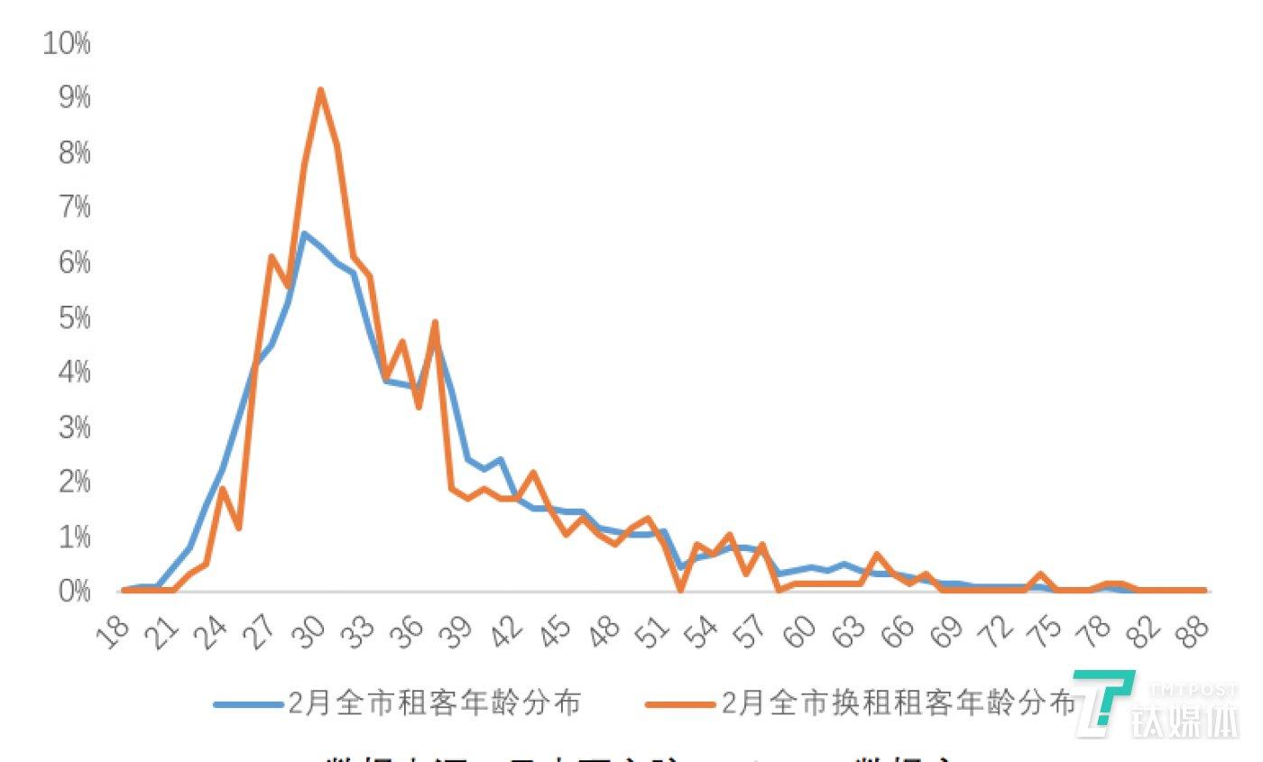 图:北京2月租赁成交租客年龄分布  数据来源:贝壳研究院Real Data数据库