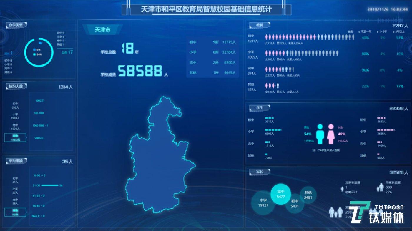 天津市和平区教育局智慧校园基础信息统计