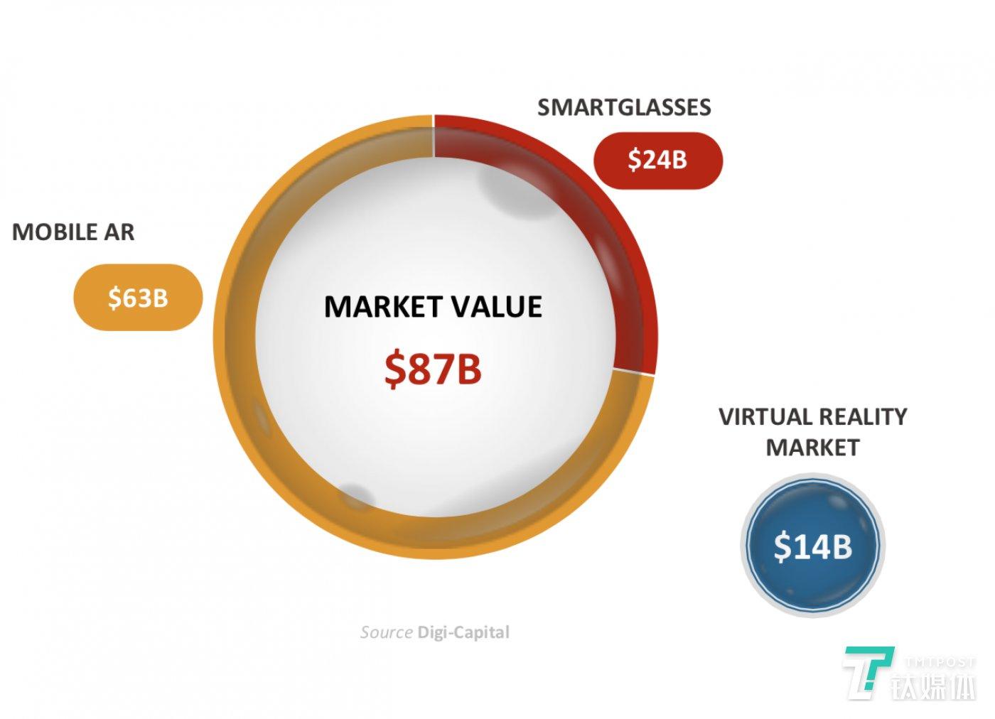 AR 市场规模