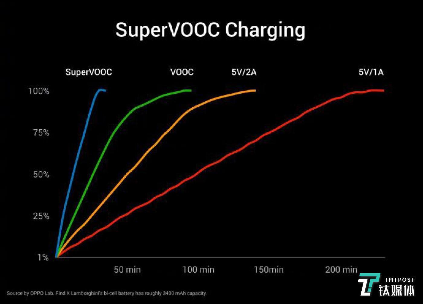 超级闪充技术充电更快