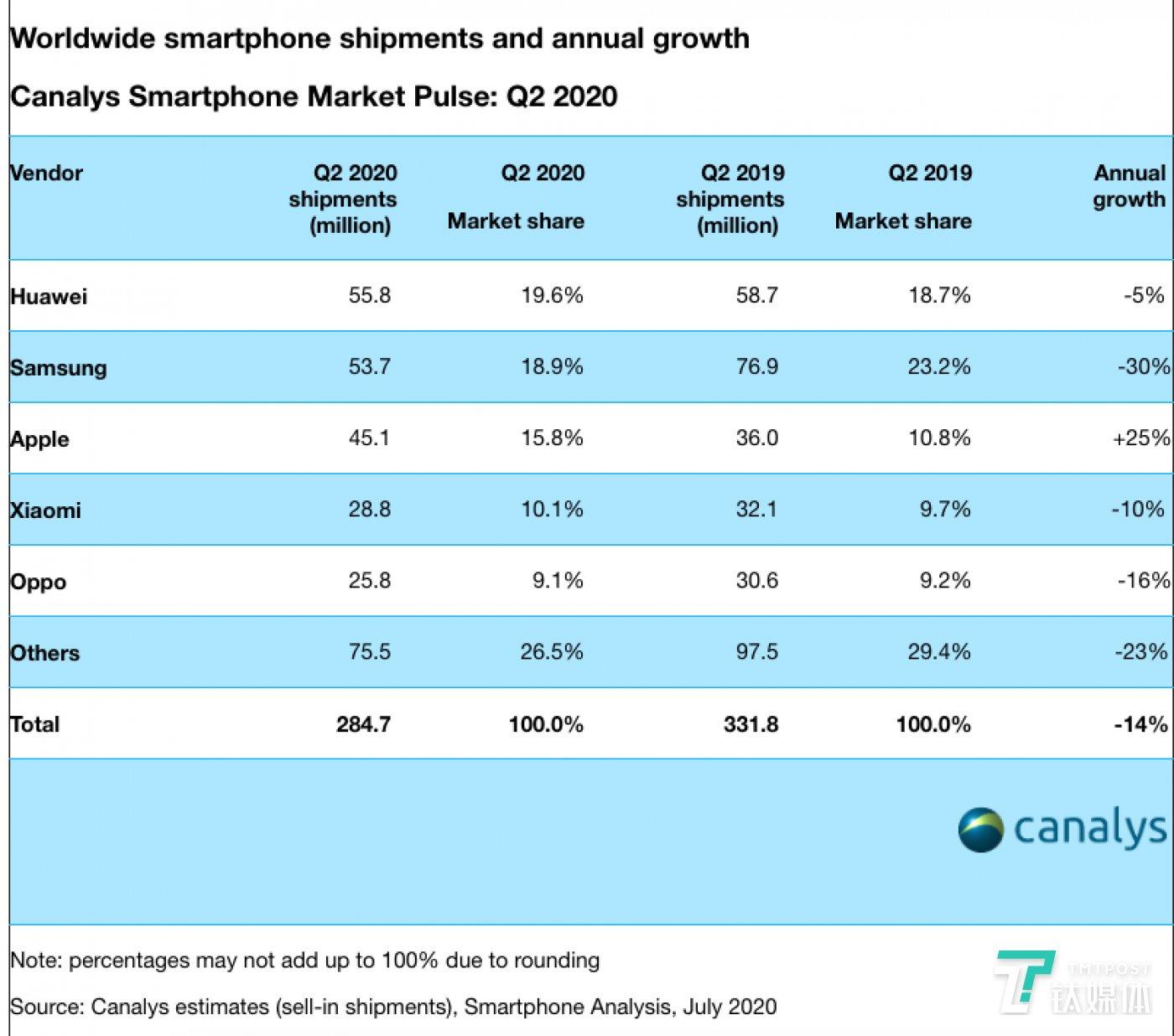 全球智能手机市场出货量