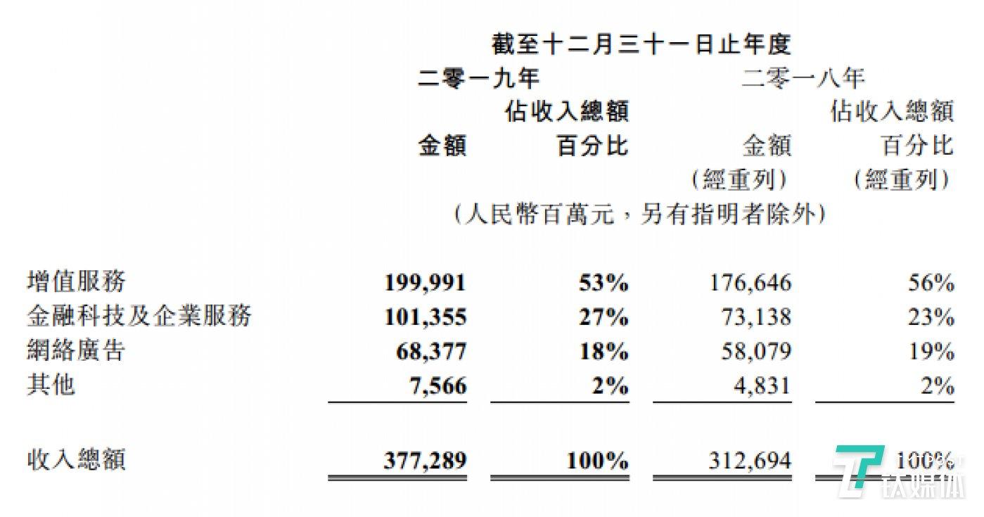 腾讯2019年度按业务划分的收入情况
