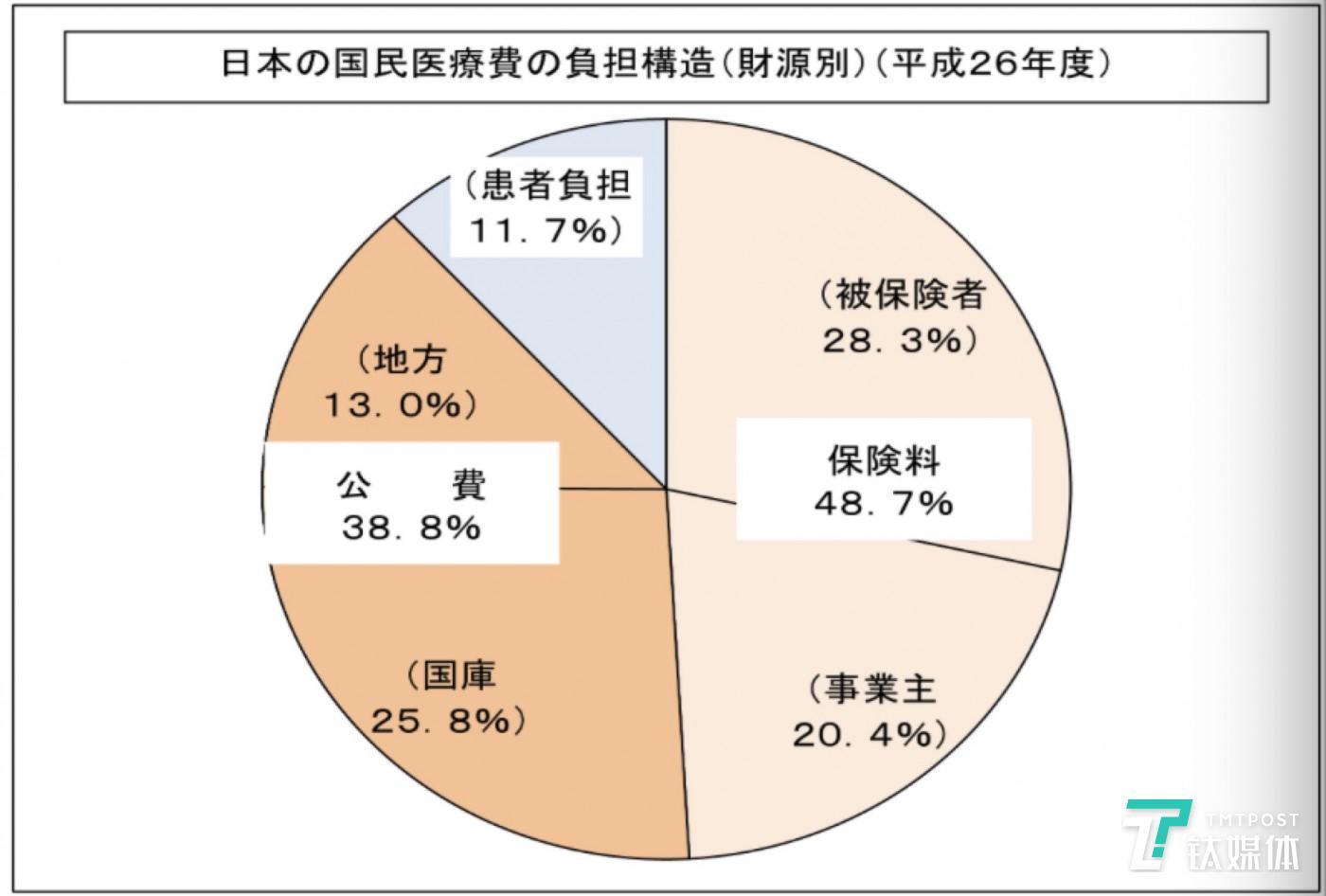 图片来源:日本厚生省