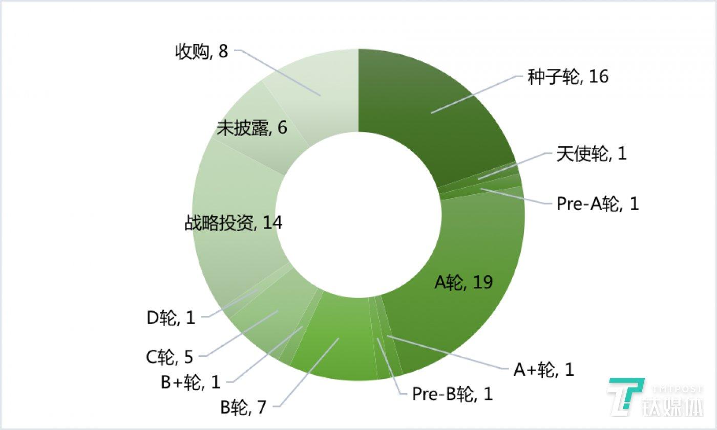 国外各阶段融资数量(2020年第11周)