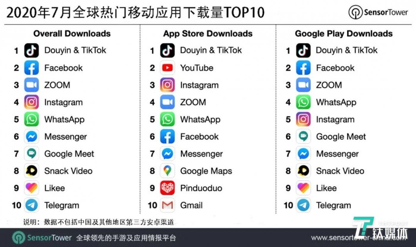 2020年7月全球热门移动应用下载量TOP 10