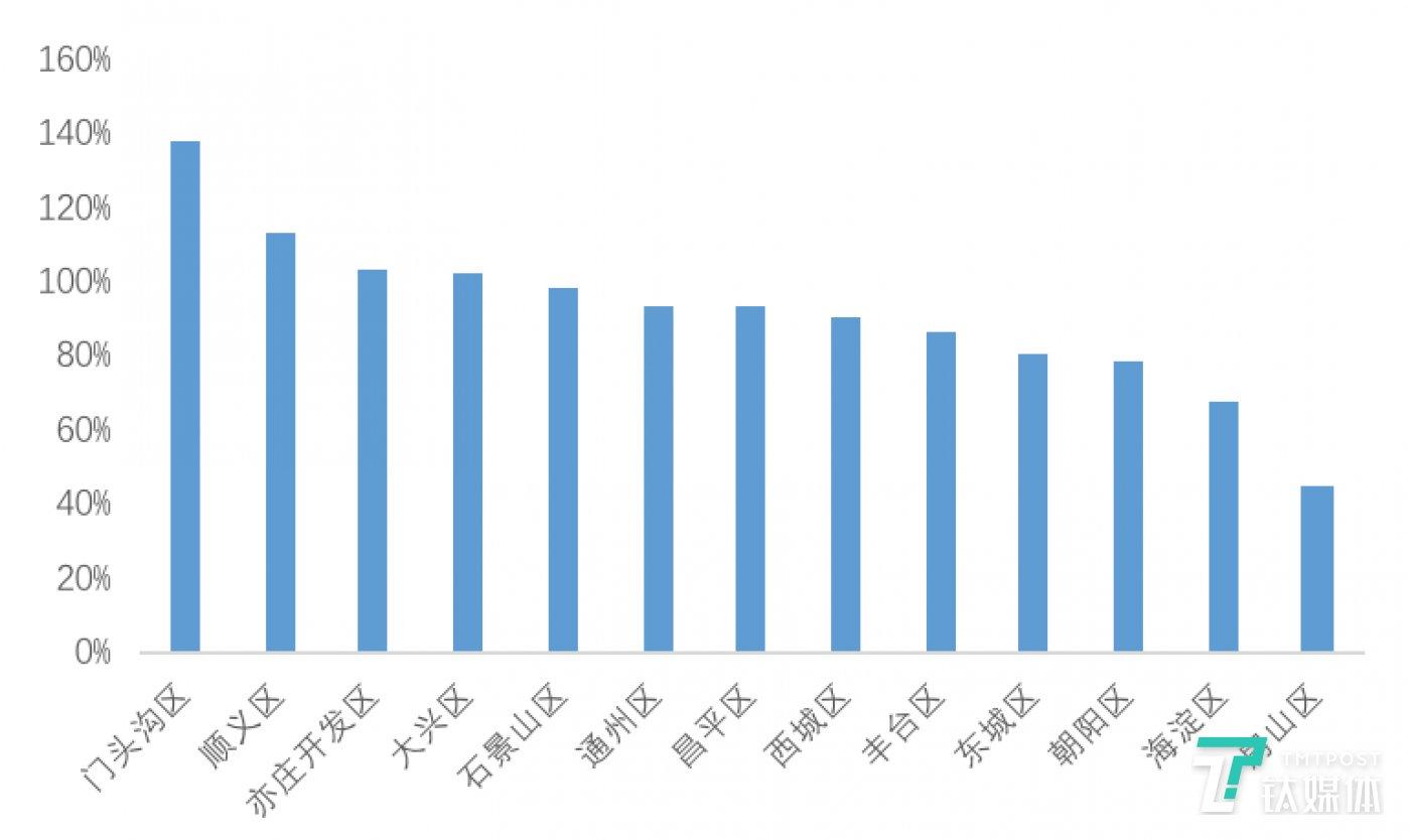 图:北京13城区春节后三周周均租赁成交量较1月前四周周均成交变化  数据来源:贝壳研究院Real Data数据库