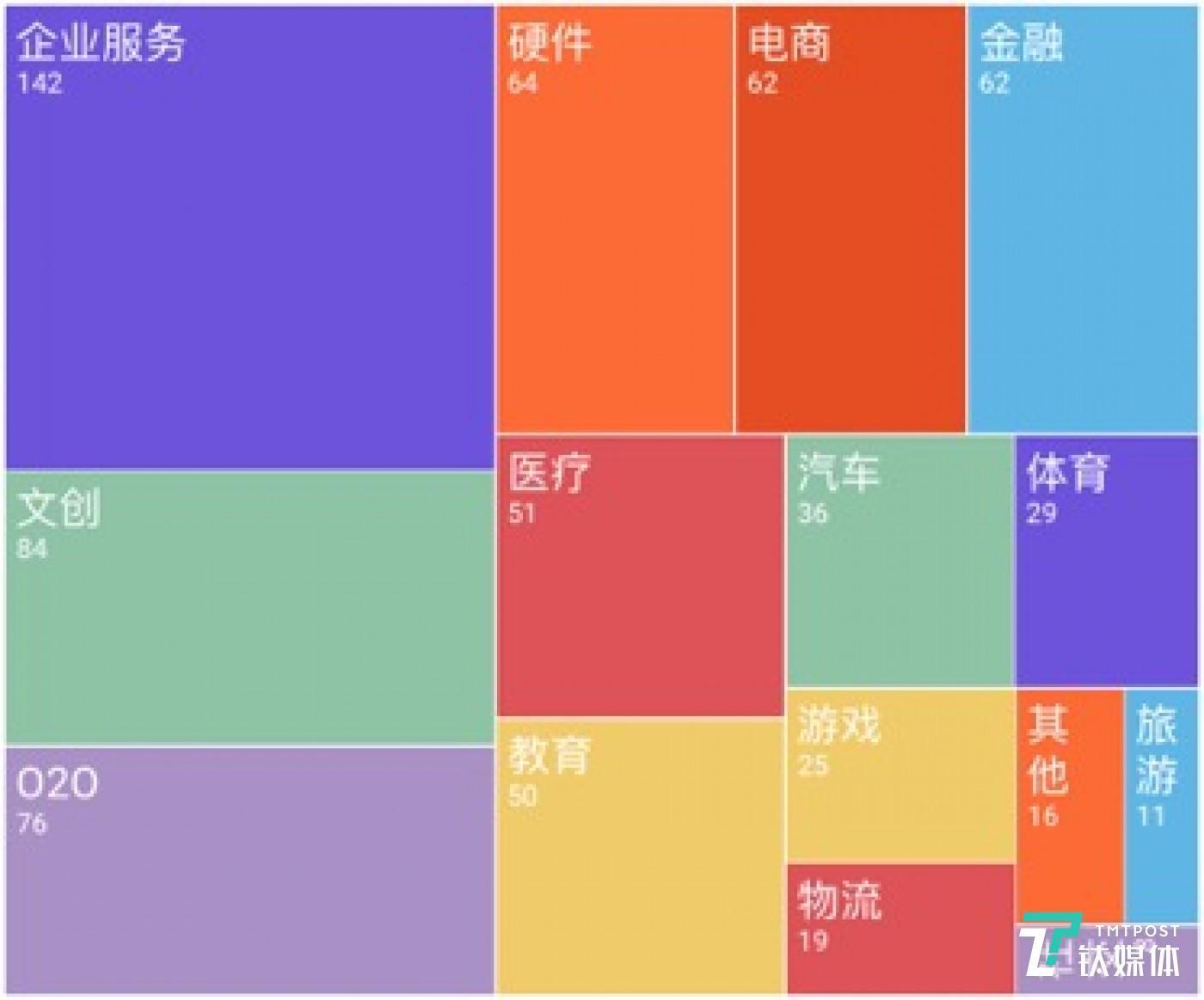 第二季度国内各领域融资事件数量