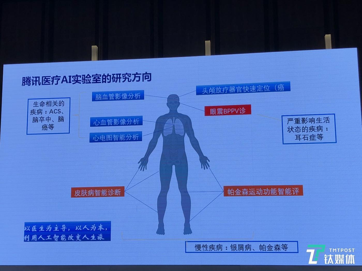 腾讯医疗AI实验室研究方向,图片自范伟分享PPT,钛媒体拍摄