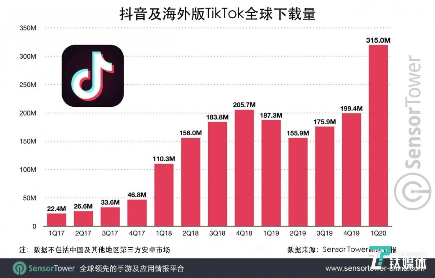 抖音及TikTok全球下载量,图片来源:SensorTower