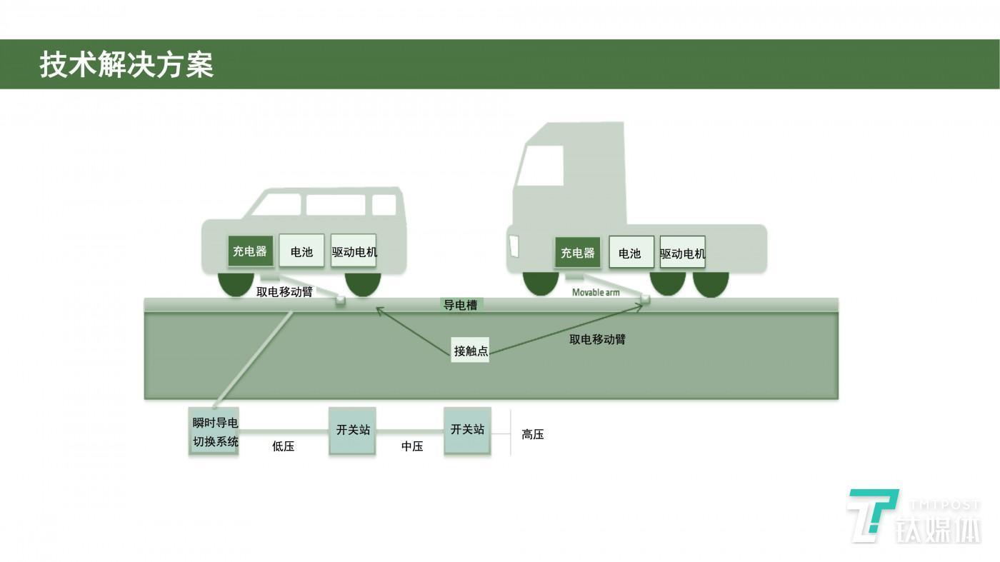 智能电力公路技术图解